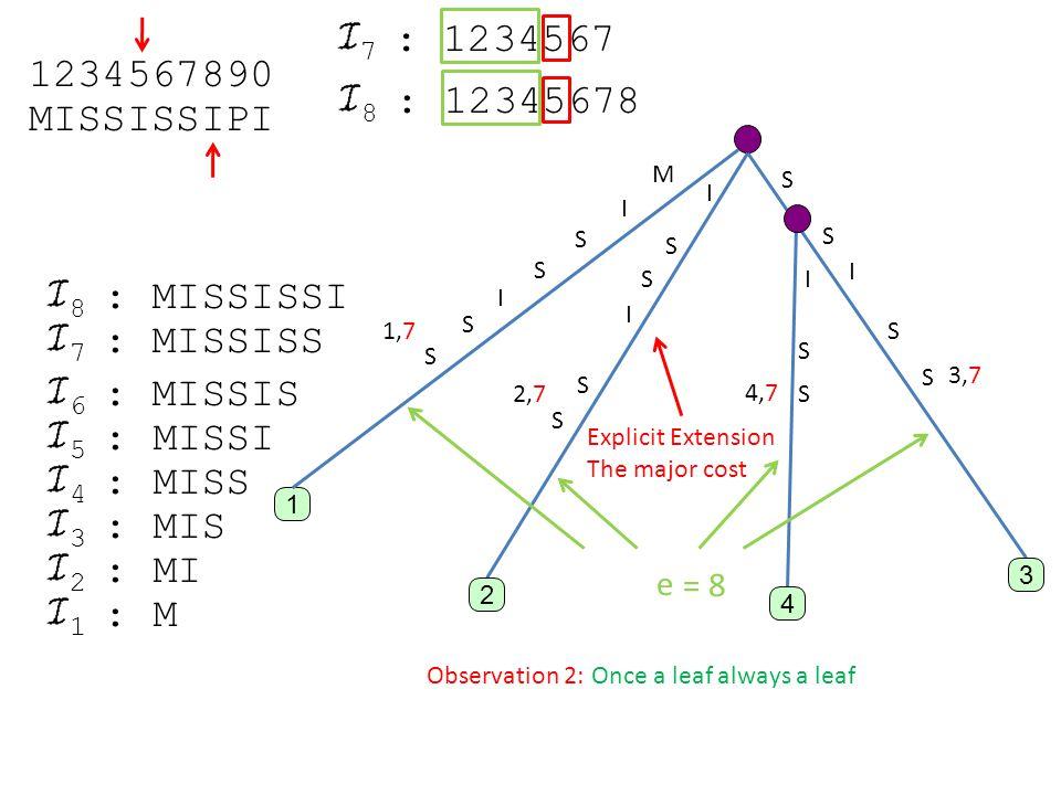 MISSISSIPI 1 : M 2 : MI 3 : MIS 4 : MISS 5 : MISSI 6 : MISSIS 7 : MISSISS 8 : MISSISSI 1 M I S S I S S I S S I S S S S I S S I S S 2 3 4 1234567890 Observation 2: Once a leaf always a leaf Explicit Extension The major cost 8 : 12345678 7 : 1234567 1,7 2,7 4,7 3,7 e = 8