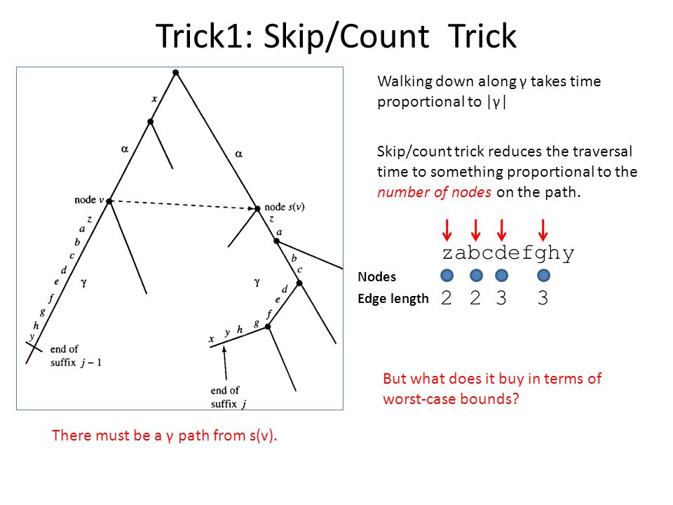 Trick1: Skip/Count Trick There must be a γ path from s(v). Walking down along γ takes time proportional to |γ| Skip/count trick reduces the traversal