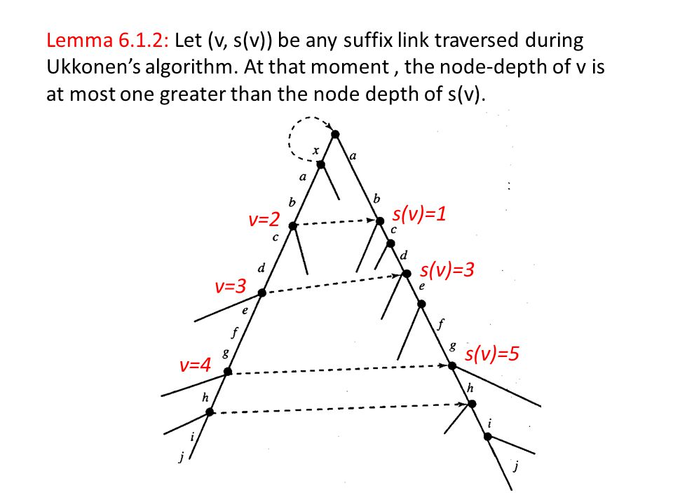 Lemma 6.1.2: Let (v, s(v)) be any suffix link traversed during Ukkonen's algorithm. At that moment, the node-depth of v is at most one greater than th