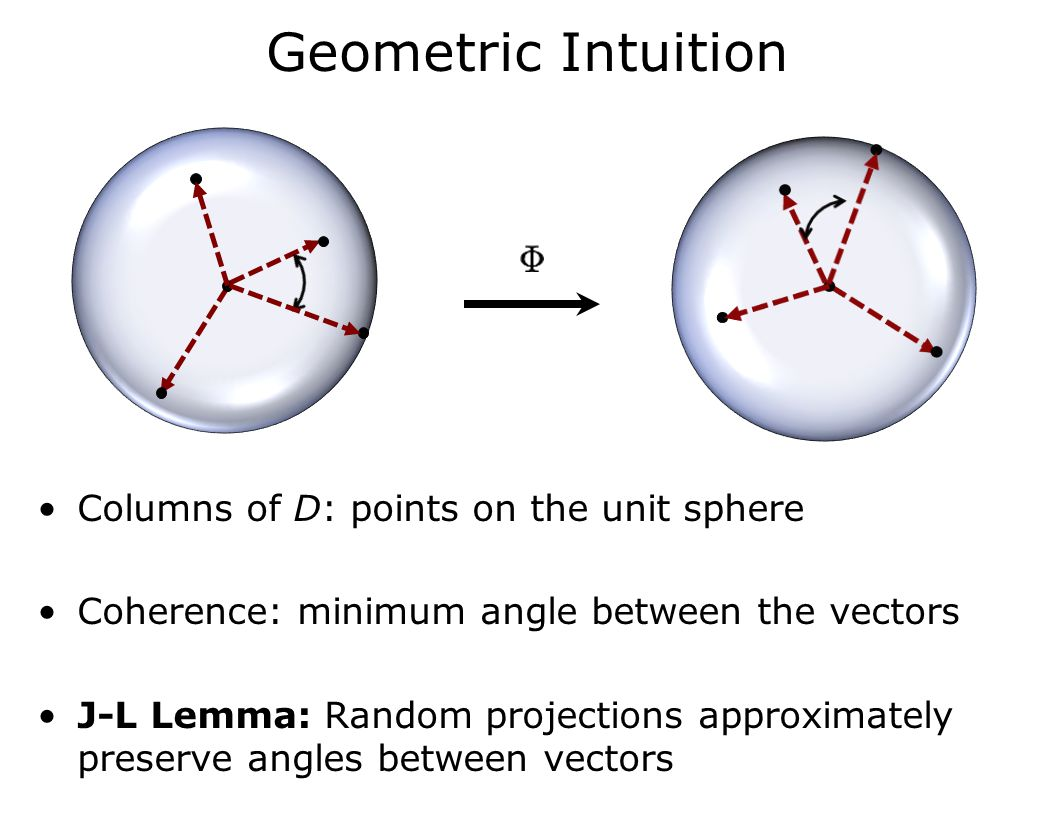Geometric Intuition Columns of D: points on the unit sphere Coherence: minimum angle between the vectors J-L Lemma: Random projections approximately preserve angles between vectors