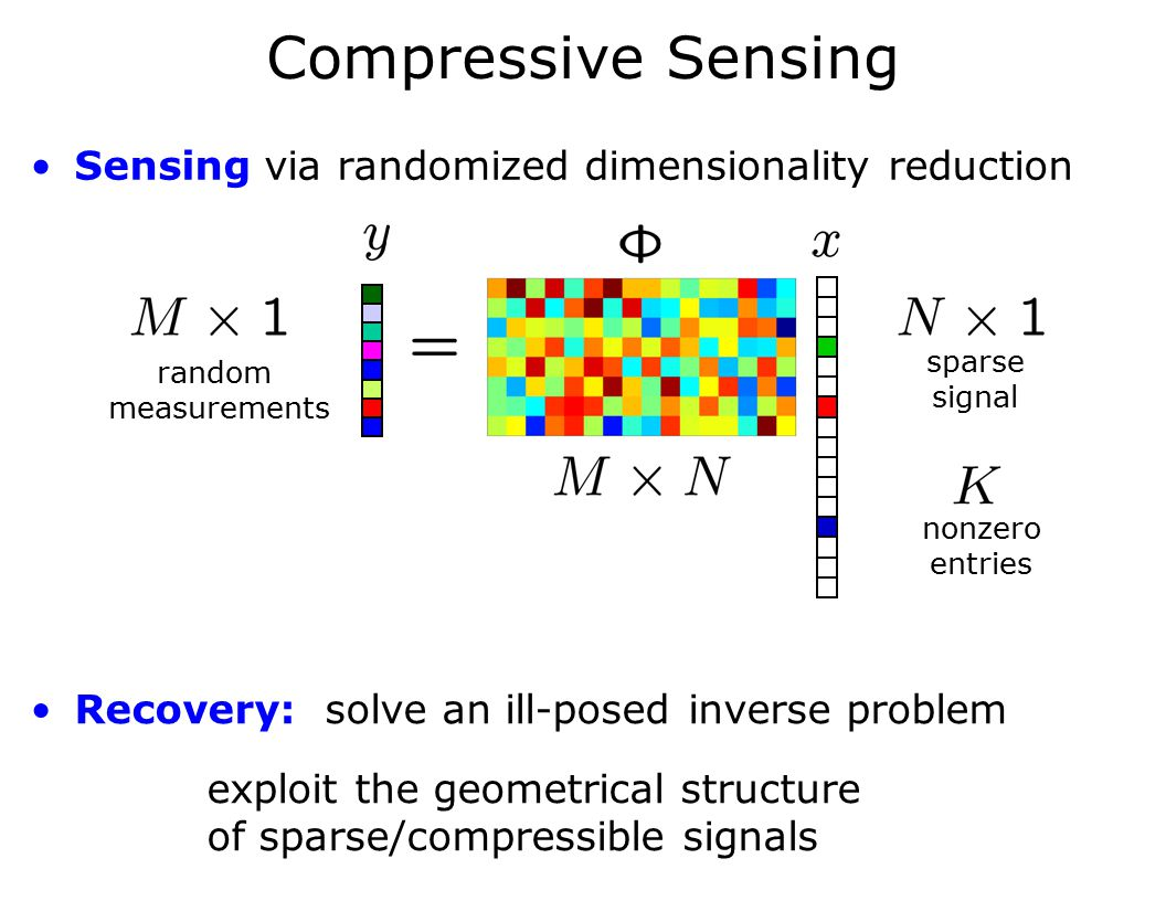 Compressive Sensing Sensing via randomized dimensionality reduction random measurements sparse signal nonzero entries Recovery:solve an ill-posed inve