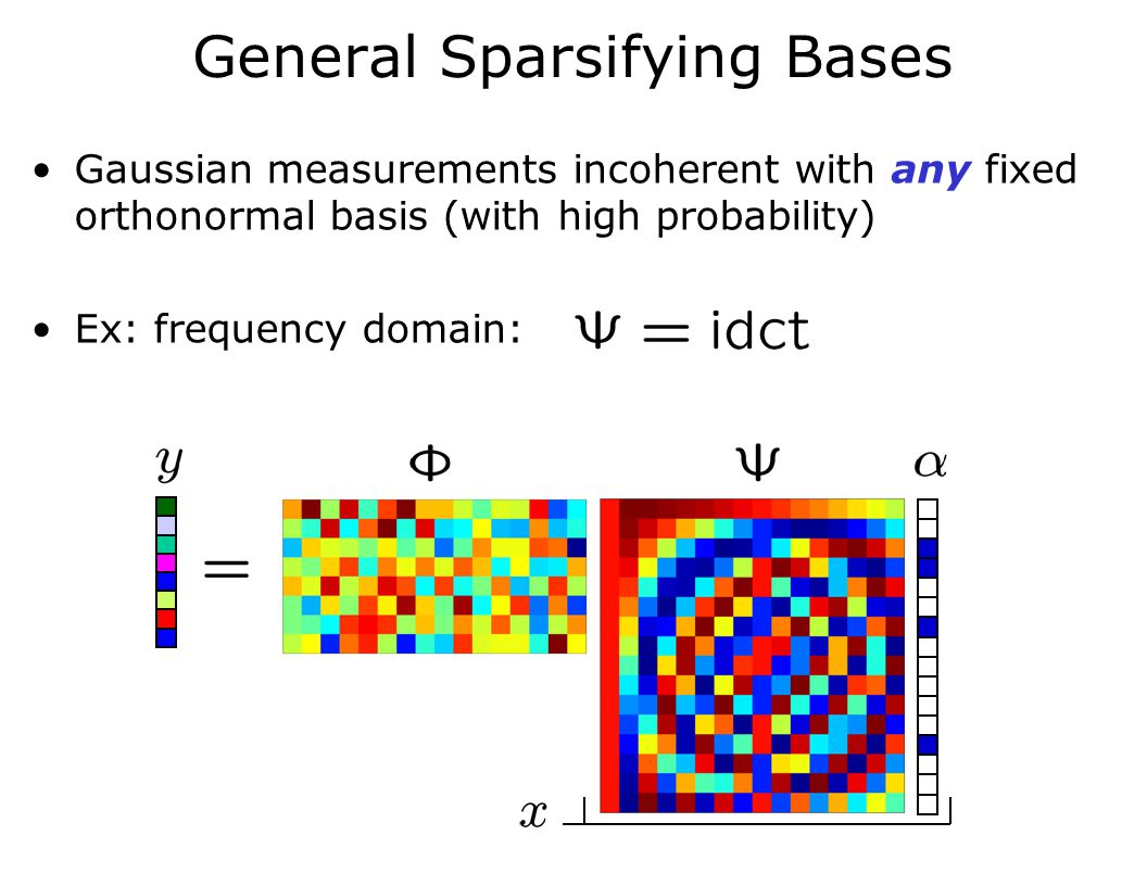Gaussian measurements incoherent with any fixed orthonormal basis (with high probability) Ex: frequency domain: General Sparsifying Bases