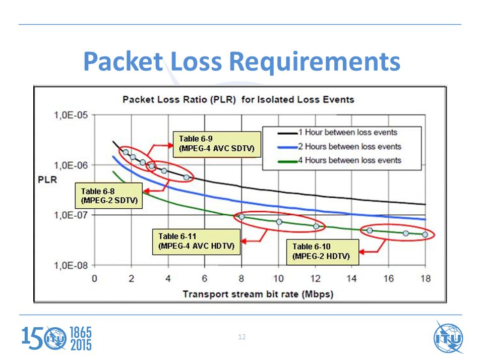 Packet Loss Requirements 12