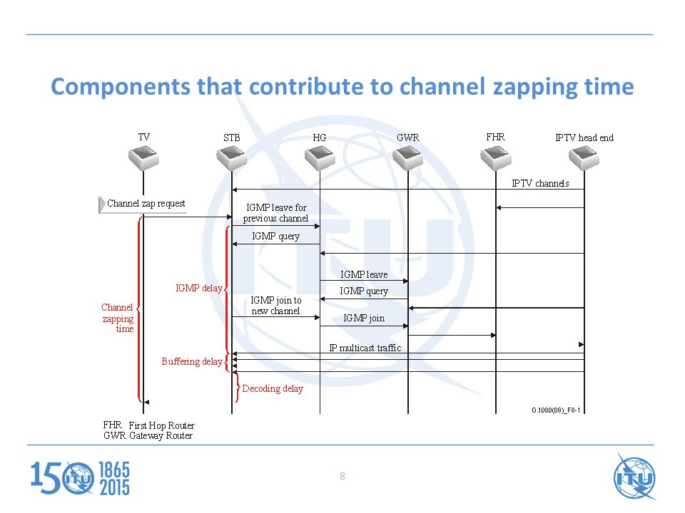 Components that contribute to channel zapping time 8