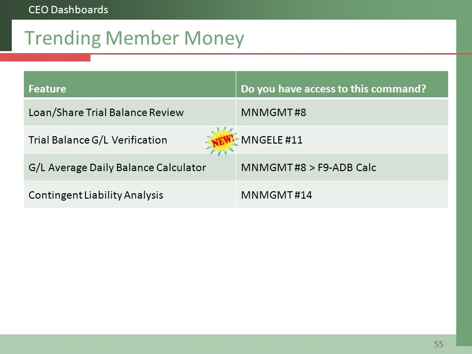 Trending Member Money 55 CEO Dashboards FeatureDo you have access to this command.