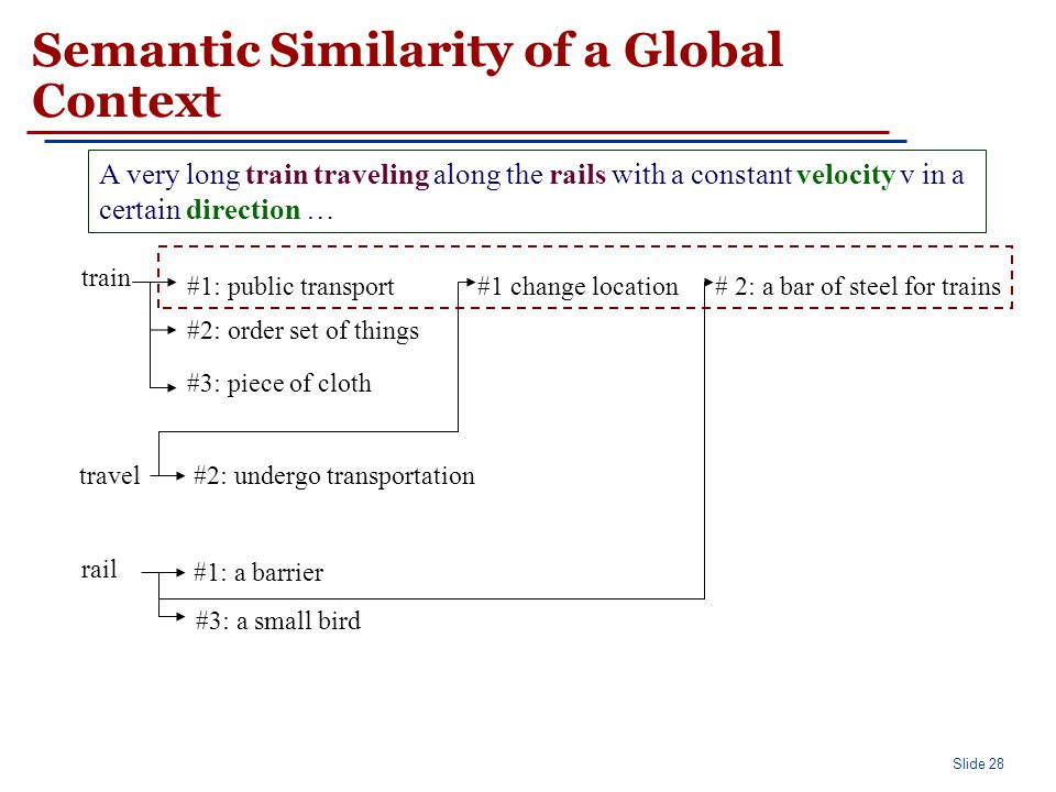 Slide 28 Semantic Similarity of a Global Context A very long train traveling along the rails with a constant velocity v in a certain direction … train #1: public transport #2: order set of things #3: piece of cloth travel #1 change location #2: undergo transportation rail #1: a barrier # 2: a bar of steel for trains #3: a small bird