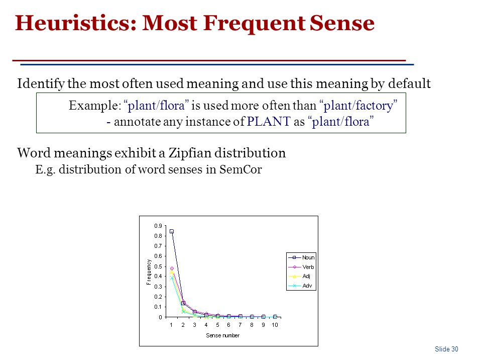 Slide 30 Example: plant/flora is used more often than plant/factory - annotate any instance of PLANT as plant/flora Heuristics: Most Frequent Sense Identify the most often used meaning and use this meaning by default Word meanings exhibit a Zipfian distribution E.g.
