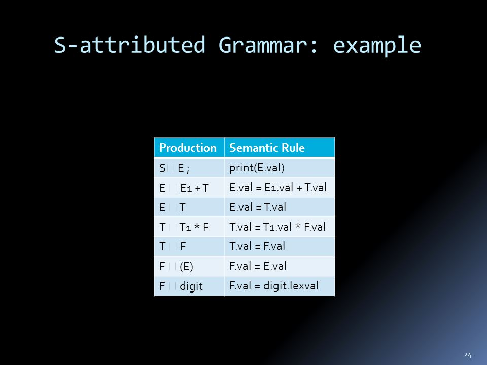 S-attributed Grammar: example 24 ProductionSemantic Rule S  E ;print(E.val) E  E1 + TE.val = E1.val + T.val E  TE.val = T.val T  T1 * FT.val = T1.val * F.val T  FT.val = F.val F  (E)F.val = E.val F  digitF.val = digit.lexval