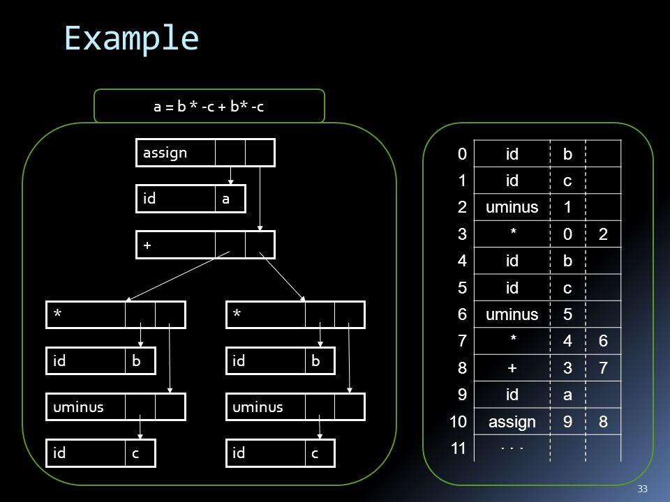 Example 33 * * uminus cidc b b assign + aid        b 0 c 1 1uminus2 20*3 bid4 c 5 5uminus6 64*7 73+8 aid9 89assign10 · · ·11 a = b * -c + b* -
