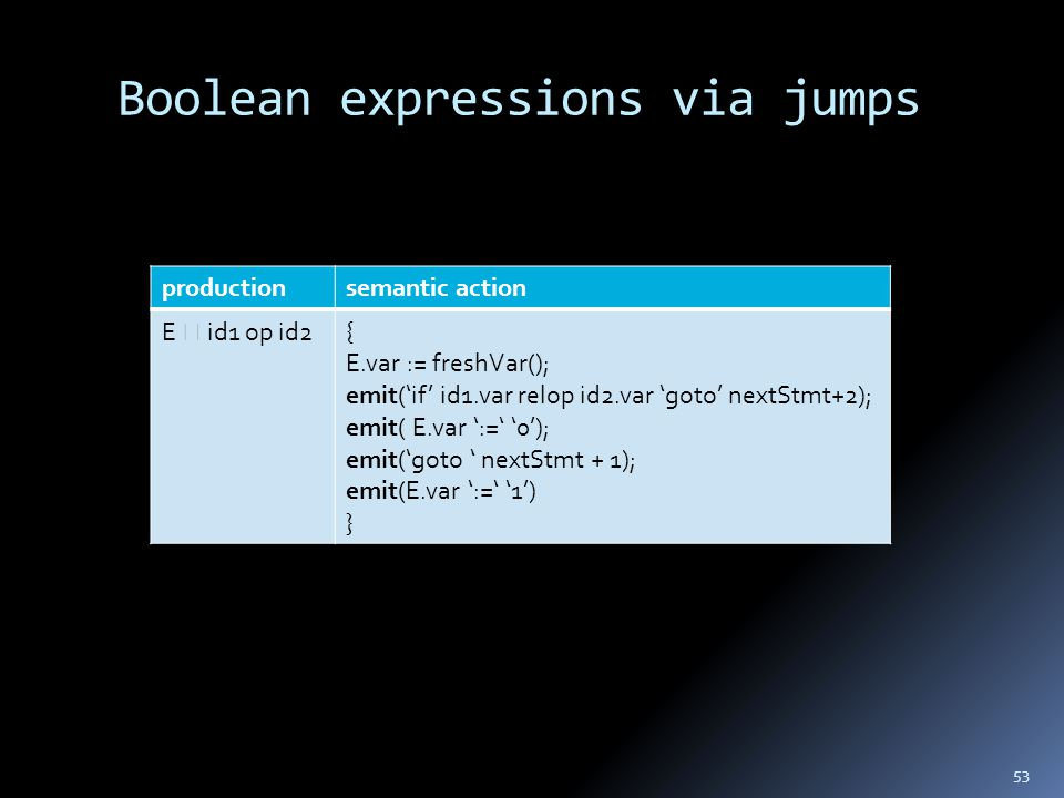 Boolean expressions via jumps 53 productionsemantic action E  id1 op id2{ E.var := freshVar(); emit('if' id1.var relop id2.var 'goto' nextStmt+2); emit( E.var ':=' '0'); emit('goto ' nextStmt + 1); emit(E.var ':=' '1') }