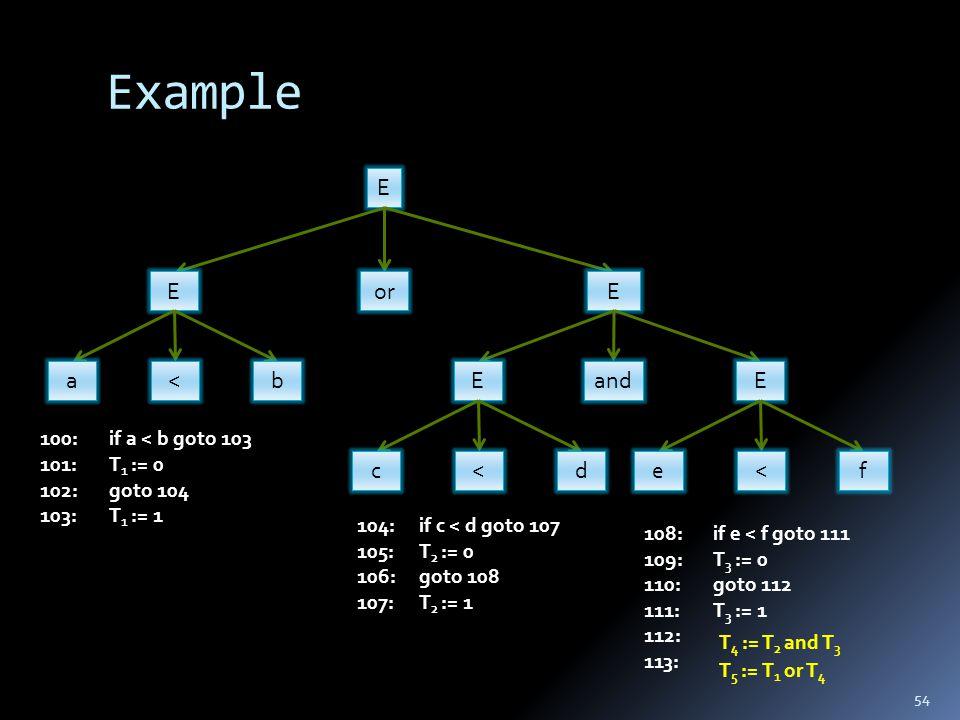 Example 54 E EE a<b or E c<d E e<f and if a < b goto 103100: T 1 := 0101: goto 104102: T 1 := 1103: if c < d goto 107104: T 2 := 0105: goto 108106: T