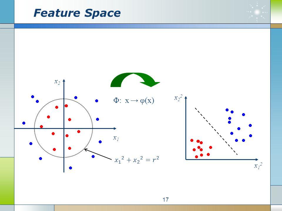 Feature Space 17 Φ: x → φ(x) x1x1 x2x2 x12x12 x22x22