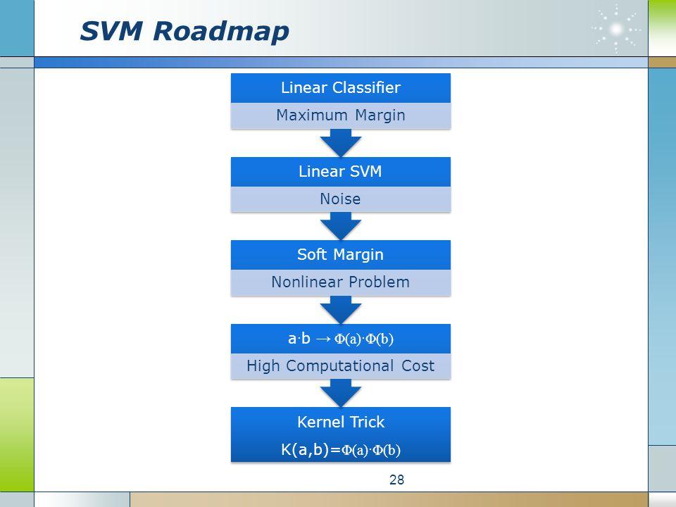 SVM Roadmap 28 Kernel Trick K(a,b)= Φ(a)·Φ(b) a · b → Φ(a)·Φ(b) High Computational Cost Soft Margin Nonlinear Problem Linear SVM Noise Linear Classifier Maximum Margin
