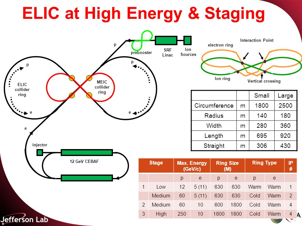 ELIC at High Energy & Staging Ion Sources SRF Linac p e ee p p prebooster ELIC collider ring MEIC collider ring injector 12 GeV CEBAF Ion ring electron ring Vertical crossing Interaction Point SmallLarge Circumferencem18002500 Radiusm140180 Widthm280360 Lengthm695920 Straightm306430 StageMax.