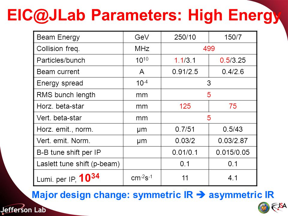 EIC@JLab Parameters: High Energy Beam EnergyGeV250/10150/7 Collision freq.MHz499 Particles/bunch10 1.1/3.10.5/3.25 Beam currentA0.91/2.50.4/2.6 Energy spread10 -4 3 RMS bunch lengthmm5 Horz.