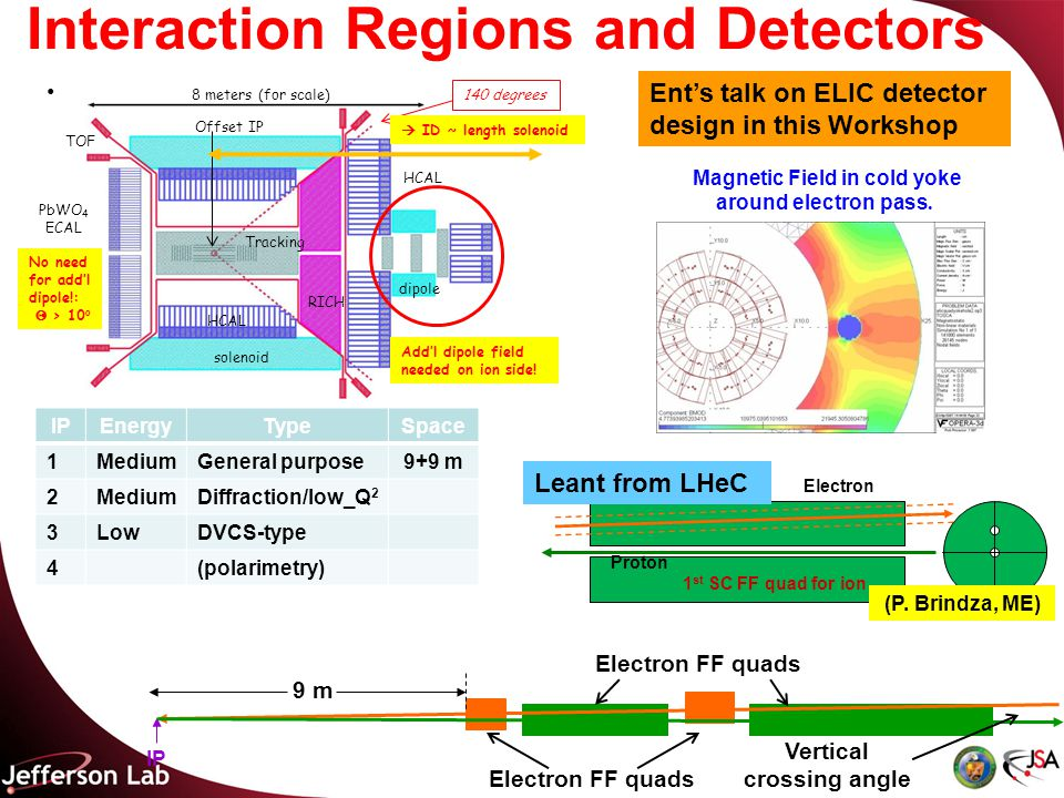 Interaction Regions and Detectors solenoid dipole PbWO 4 ECAL RICH HCAL 8 meters (for scale) TOF Tracking 140 degrees Offset IP Add'l dipole field needed on ion side.