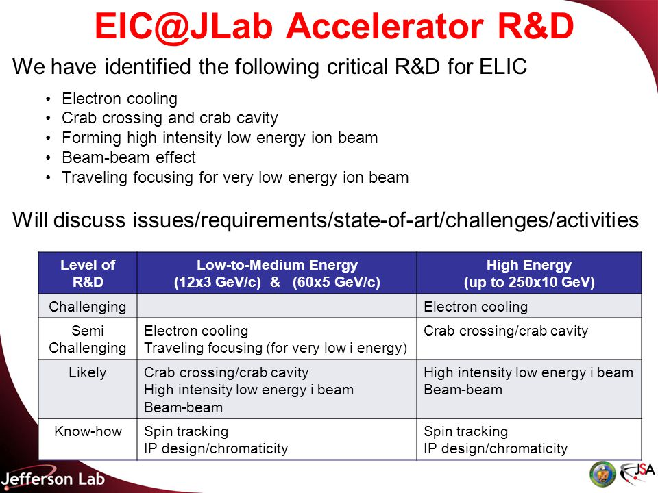 EIC@JLab Accelerator R&D Level of R&D Low-to-Medium Energy (12x3 GeV/c) & (60x5 GeV/c) High Energy (up to 250x10 GeV) ChallengingElectron cooling Semi Challenging Electron cooling Traveling focusing (for very low i energy) Crab crossing/crab cavity LikelyCrab crossing/crab cavity High intensity low energy i beam Beam-beam High intensity low energy i beam Beam-beam Know-howSpin tracking IP design/chromaticity Spin tracking IP design/chromaticity We have identified the following critical R&D for ELIC Electron cooling Crab crossing and crab cavity Forming high intensity low energy ion beam Beam-beam effect Traveling focusing for very low energy ion beam Will discuss issues/requirements/state-of-art/challenges/activities