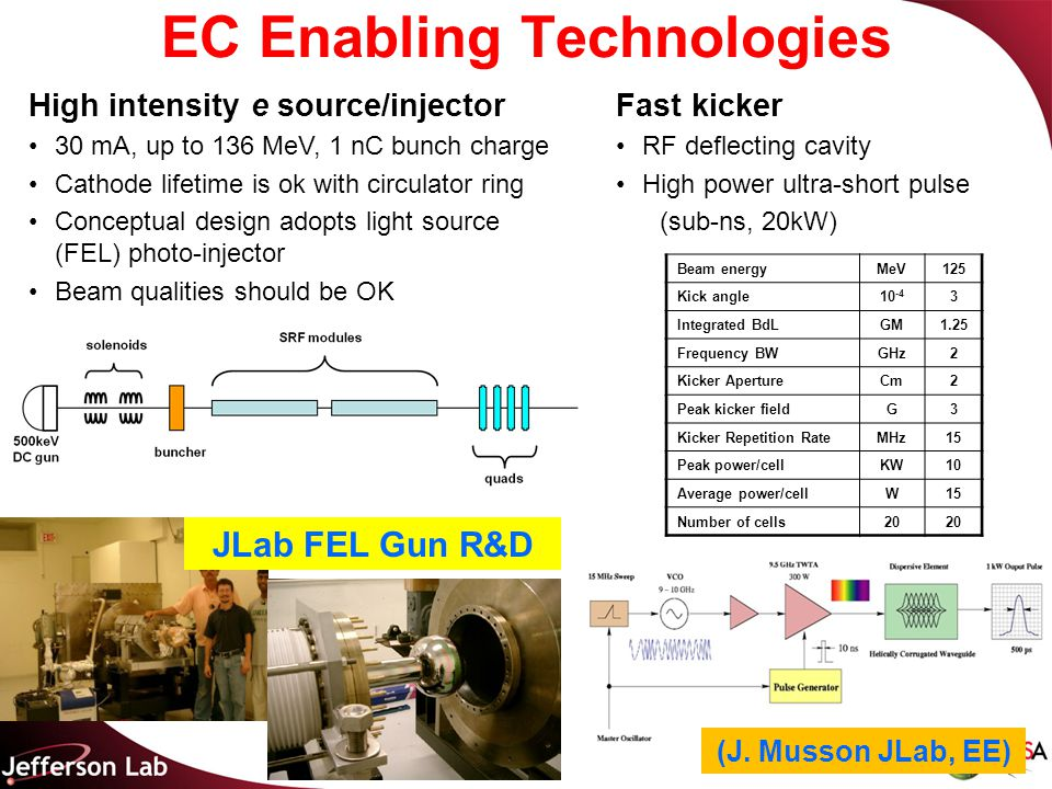 EC Enabling Technologies Beam energyMeV125 Kick angle10 -4 3 Integrated BdLGM1.25 Frequency BWGHz2 Kicker ApertureCm2 Peak kicker fieldG3 Kicker Repetition RateMHz15 Peak power/cellKW10 Average power/cellW15 Number of cells20 High intensity e source/injector 30 mA, up to 136 MeV, 1 nC bunch charge Cathode lifetime is ok with circulator ring Conceptual design adopts light source (FEL) photo-injector Beam qualities should be OK Fast kicker RF deflecting cavity High power ultra-short pulse (sub-ns, 20kW) JLab FEL Gun R&D (J.