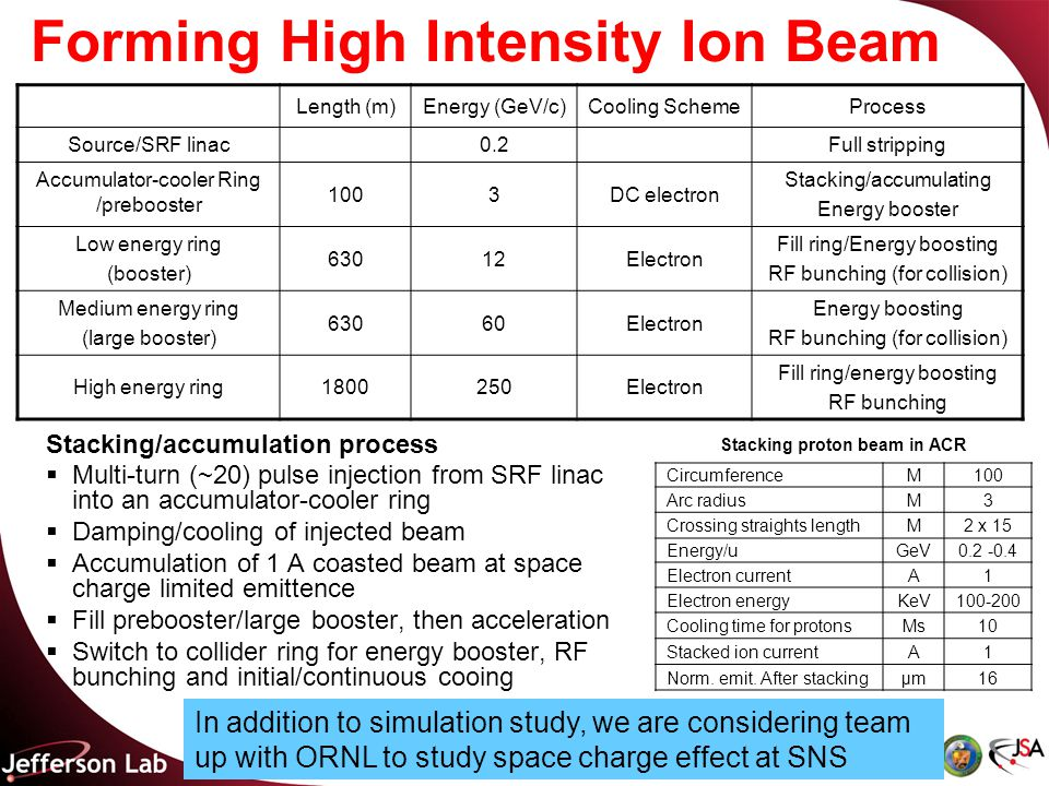 Forming High Intensity Ion Beam Stacking/accumulation process  Multi-turn (~20) pulse injection from SRF linac into an accumulator-cooler ring  Damping/cooling of injected beam  Accumulation of 1 A coasted beam at space charge limited emittence  Fill prebooster/large booster, then acceleration  Switch to collider ring for energy booster, RF bunching and initial/continuous cooing CircumferenceM100 Arc radiusM3 Crossing straights lengthM2 x 15 Energy/uGeV0.2 -0.4 Electron currentA1 Electron energyKeV100-200 Cooling time for protonsMs10 Stacked ion currentA1 Norm.
