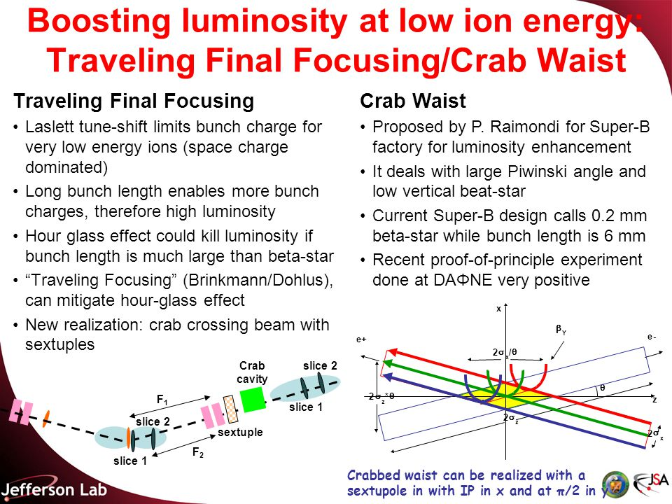 Boosting luminosity at low ion energy: Traveling Final Focusing/Crab Waist Traveling Final Focusing Laslett tune-shift limits bunch charge for very low energy ions (space charge dominated) Long bunch length enables more bunch charges, therefore high luminosity Hour glass effect could kill luminosity if bunch length is much large than beta-star Traveling Focusing (Brinkmann/Dohlus), can mitigate hour-glass effect New realization: crab crossing beam with sextuples slice 2 F1F1 slice 1 F2F2 sextuple slice 1 Crab cavity Crab Waist Proposed by P.