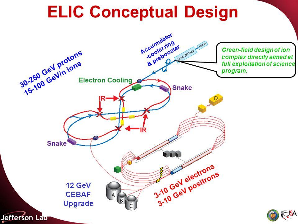 ELIC Conceptual Design 3-10 GeV electrons 3-10 GeV positrons 30-250 GeV protons 15-100 GeV/n ions 12 GeV CEBAF Upgrade Green-field design of ion complex directly aimed at full exploitation of science program.