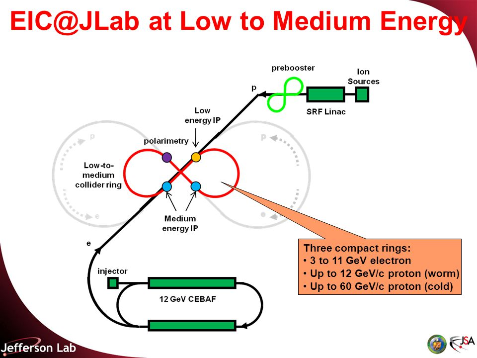 EIC@JLab at Low to Medium Energy Three compact rings: 3 to 11 GeV electron Up to 12 GeV/c proton (worm) Up to 60 GeV/c proton (cold)