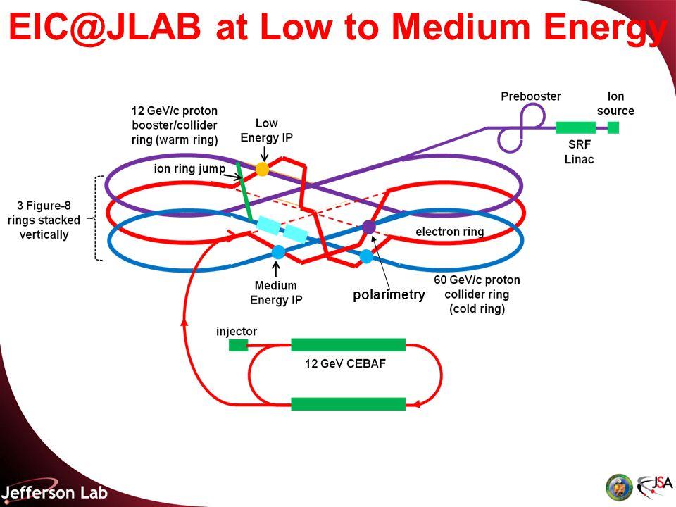 EIC@JLAB at Low to Medium Energy polarimetry