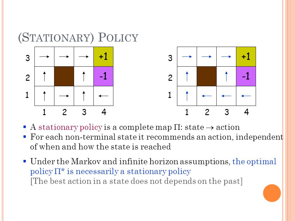 (S TATIONARY ) P OLICY  A stationary policy is a complete map  : state  action  For each non-terminal state it recommends an action, independent of when and how the state is reached  Under the Markov and infinite horizon assumptions, the optimal policy  * is necessarily a stationary policy [The best action in a state does not depends on the past] 3 2 1 4321 +1 3 2 1 4321 +1