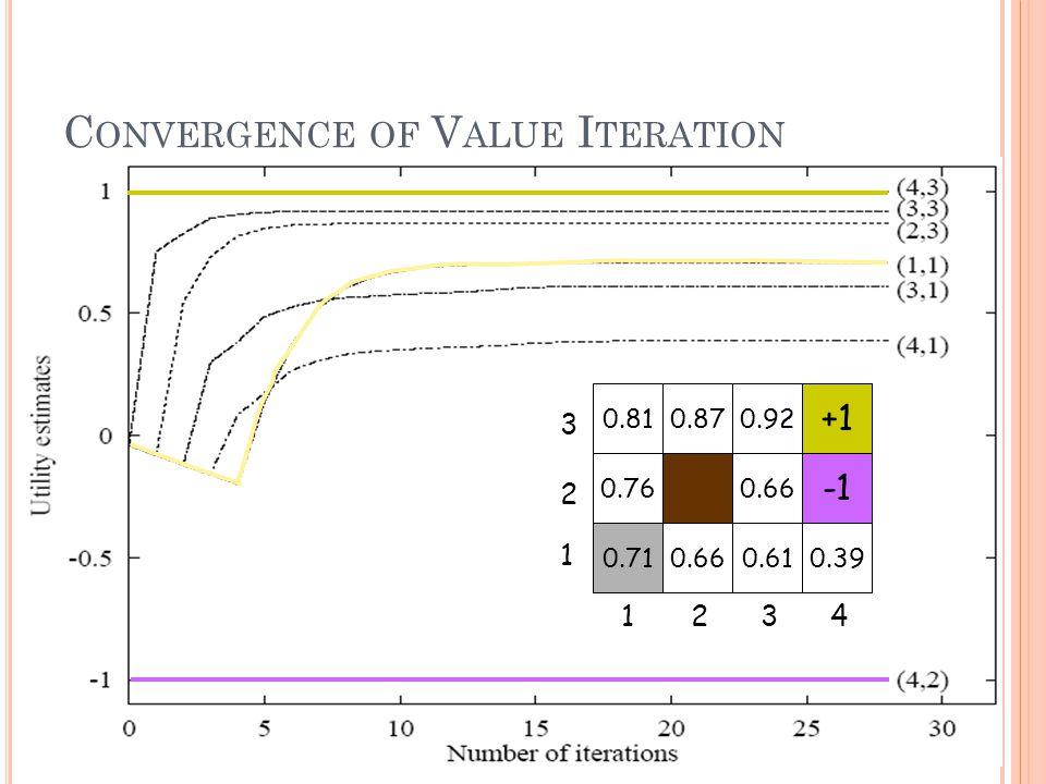 C ONVERGENCE OF V ALUE I TERATION 3 2 1 4321 +1 0.66 0.390.610.660.71 0.76 0.870.810.92