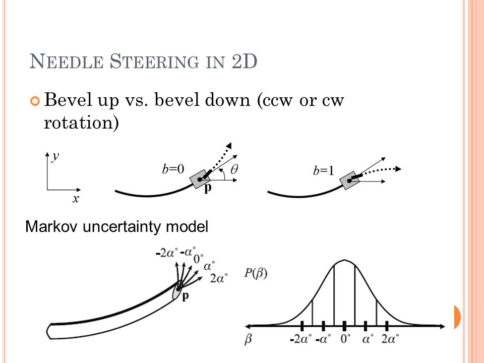 N EEDLE S TEERING IN 2D Bevel up vs. bevel down (ccw or cw rotation) Markov uncertainty model