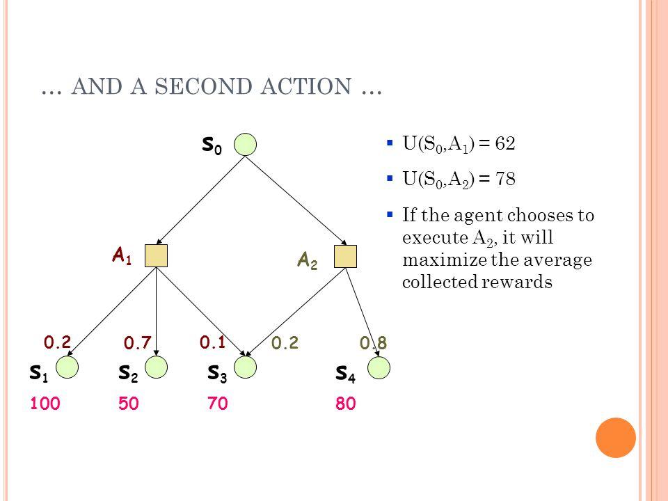 O PTIMAL P OLICIES FOR V ARIOUS R( S ) +1 +1 R(s) = -0.01 +1 +1 R(s) = -0.04 R(s) = -2 R(s) > 0