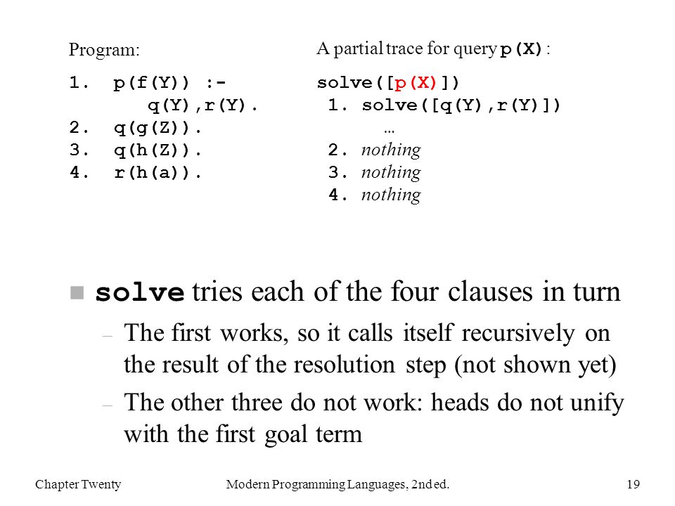 solve tries each of the four clauses in turn – The first works, so it calls itself recursively on the result of the resolution step (not shown yet) – The other three do not work: heads do not unify with the first goal term Chapter TwentyModern Programming Languages, 2nd ed.19 Program: 1.