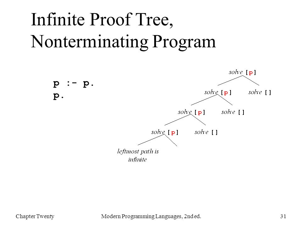 Infinite Proof Tree, Nonterminating Program Chapter TwentyModern Programming Languages, 2nd ed.31 p :- p.