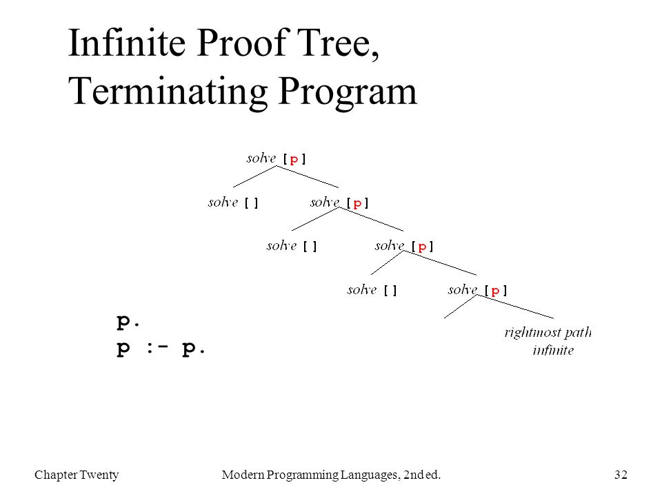 Infinite Proof Tree, Terminating Program Chapter TwentyModern Programming Languages, 2nd ed.32 p.