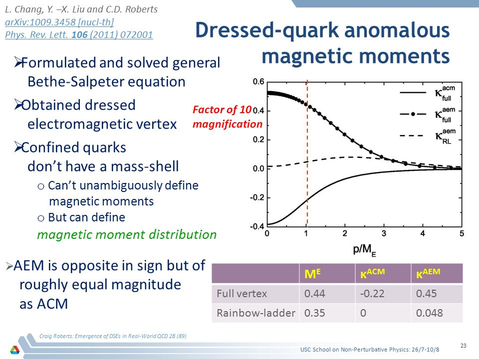 Dressed-quark anomalous magnetic moments Craig Roberts: Emergence of DSEs in Real-World QCD 2B (89) 23  Formulated and solved general Bethe-Salpeter equation  Obtained dressed electromagnetic vertex  Confined quarks don't have a mass-shell o Can't unambiguously define magnetic moments o But can define magnetic moment distribution MEME κ ACM κ AEM Full vertex0.44-0.220.45 Rainbow-ladder0.3500.048  AEM is opposite in sign but of roughly equal magnitude as ACM L.