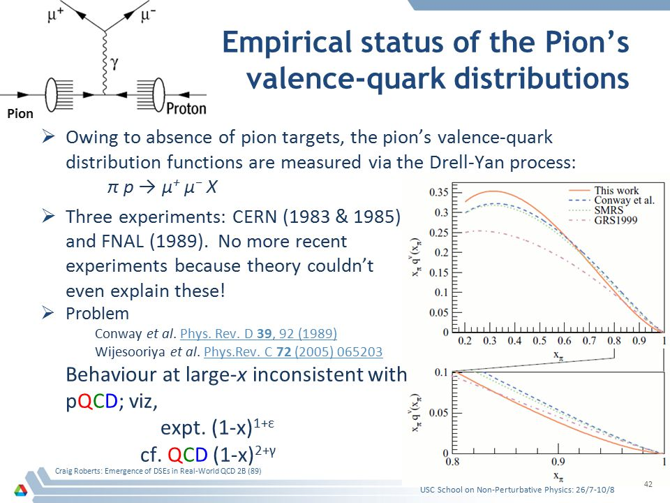 Empirical status of the Pion's valence-quark distributions  Owing to absence of pion targets, the pion's valence-quark distribution functions are measured via the Drell-Yan process: π p → μ + μ − X  Three experiments: CERN (1983 & 1985) and FNAL (1989).