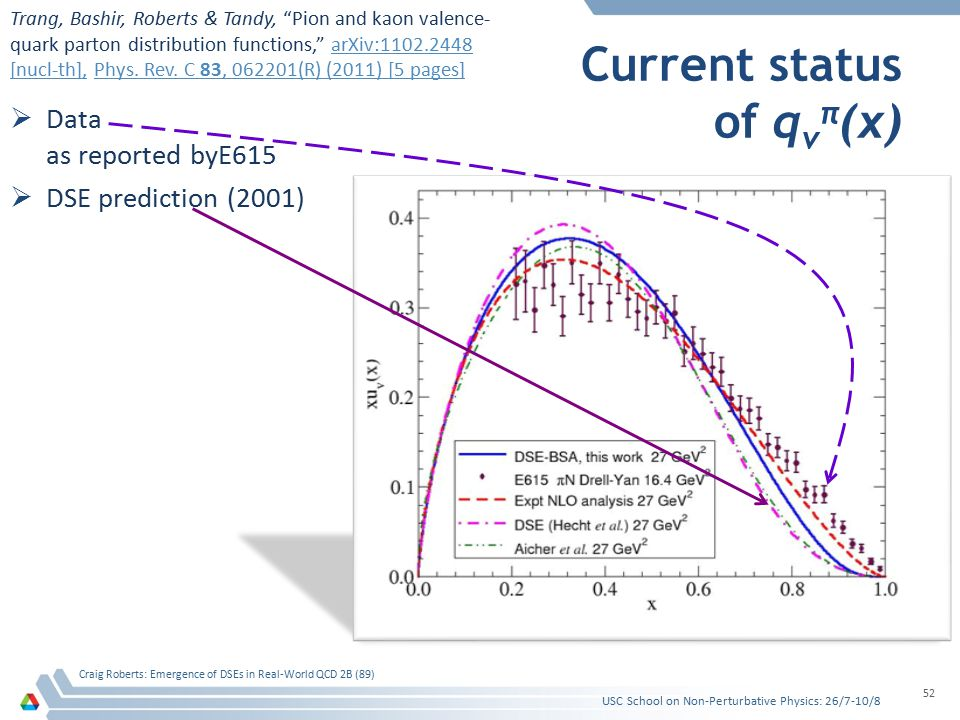 Current status of q v π (x)  Data as reported byE615  DSE prediction (2001) USC School on Non-Perturbative Physics: 26/7-10/8 Craig Roberts: Emergence of DSEs in Real-World QCD 2B (89) 52 Trang, Bashir, Roberts & Tandy, Pion and kaon valence- quark parton distribution functions, arXiv:1102.2448 [nucl-th], Phys.