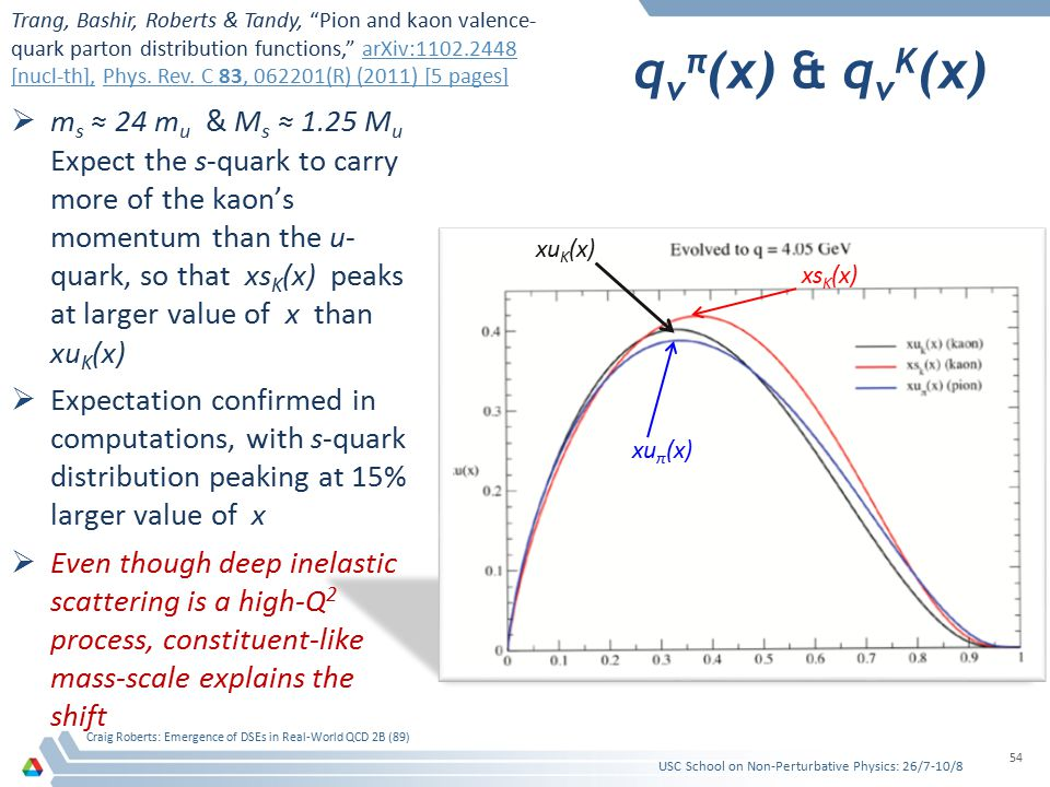 q v π (x) & q v K (x)  m s ≈ 24 m u & M s ≈ 1.25 M u Expect the s-quark to carry more of the kaon's momentum than the u- quark, so that xs K (x) peaks at larger value of x than xu K (x)  Expectation confirmed in computations, with s-quark distribution peaking at 15% larger value of x  Even though deep inelastic scattering is a high-Q 2 process, constituent-like mass-scale explains the shift USC School on Non-Perturbative Physics: 26/7-10/8 Craig Roberts: Emergence of DSEs in Real-World QCD 2B (89) 54 xu π (x) xs K (x) xu K (x) Trang, Bashir, Roberts & Tandy, Pion and kaon valence- quark parton distribution functions, arXiv:1102.2448 [nucl-th], Phys.