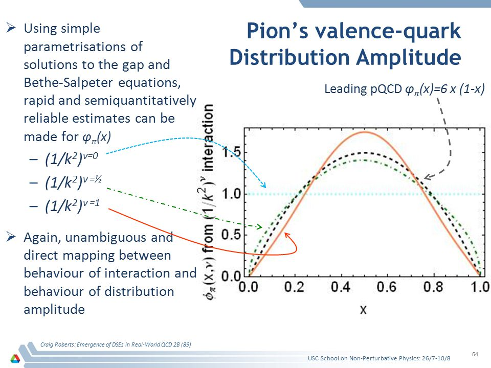 Pion's valence-quark Distribution Amplitude  Using simple parametrisations of solutions to the gap and Bethe-Salpeter equations, rapid and semiquantitatively reliable estimates can be made for φ π (x) –(1/k 2 ) ν=0 –(1/k 2 ) ν =½ –(1/k 2 ) ν =1  Again, unambiguous and direct mapping between behaviour of interaction and behaviour of distribution amplitude USC School on Non-Perturbative Physics: 26/7-10/8 Craig Roberts: Emergence of DSEs in Real-World QCD 2B (89) 64 Leading pQCD φ π (x)=6 x (1-x)