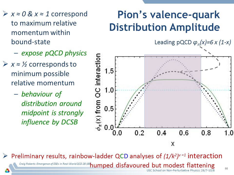 Pion's valence-quark Distribution Amplitude  x ≈ 0 & x ≈ 1 correspond to maximum relative momentum within bound-state –expose pQCD physics  x ≈ ½ corresponds to minimum possible relative momentum –behaviour of distribution around midpoint is strongly influence by DCSB USC School on Non-Perturbative Physics: 26/7-10/8 Craig Roberts: Emergence of DSEs in Real-World QCD 2B (89) 66 Leading pQCD φ π (x)=6 x (1-x)  Preliminary results, rainbow-ladder QCD analyses of (1/k 2 ) ν =1 interaction humped disfavoured but modest flattening