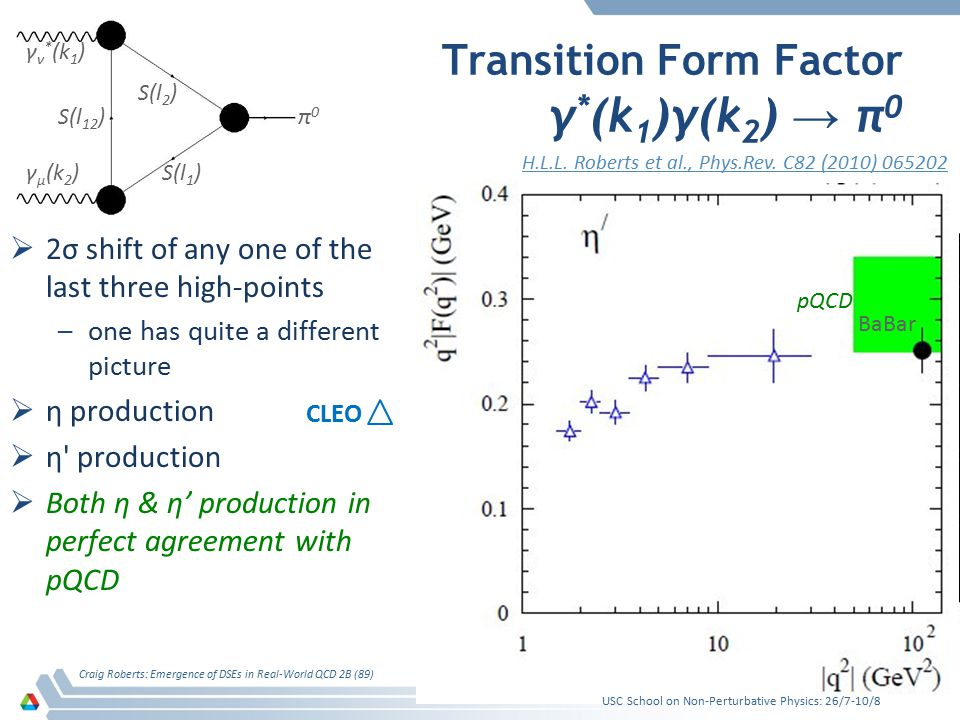 Transition Form Factor γ * (k 1 )γ(k 2 ) → π 0  2σ shift of any one of the last three high-points –one has quite a different picture  η production 