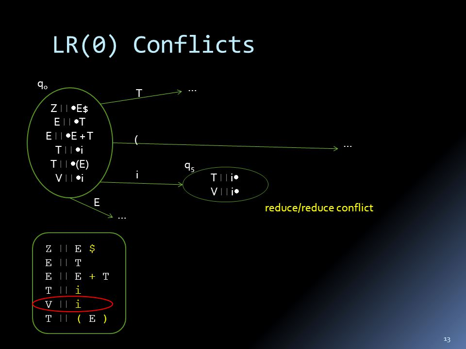 LR(0) Conflicts 13 Z  E $ E  T E  E + T T  i V  i T  ( E ) Z   E$ E   T E   E + T T   i T   (E) V   i T  i  V  i  q0q0 q5q5 T ( i E reduce/reduce conflict … … …