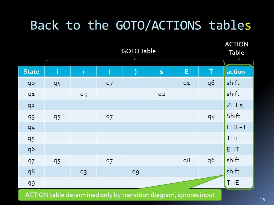 Back to the GOTO/ACTIONS tables 15 Statei+()$ETaction q0q5q7q1q6shift q1q3q2shift q2Z  E$ q3q5q7q4Shift q4E  E+T q5TiTi q6ETET q7q5q7q8q6shift q8q3q9shift q9TETE GOTO Table ACTION Table ACTION table determined only by transition diagram, ignores input