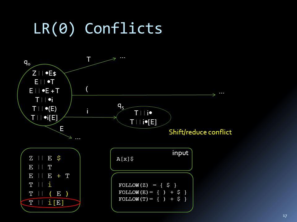 LR(0) Conflicts 17 Z  E $ E  T E  E + T T  i T  ( E ) T  i[E] Z   E$ E   T E   E + T T   i T   (E) T   i[E] T  i  T  i  [E] q0q0 q5q5 T ( i E Shift/reduce conflict … … … FOLLOW(Z) = { $ } FOLLOW(E)= { ) + $ } FOLLOW(T)= { ) + $ } A[x]$ input