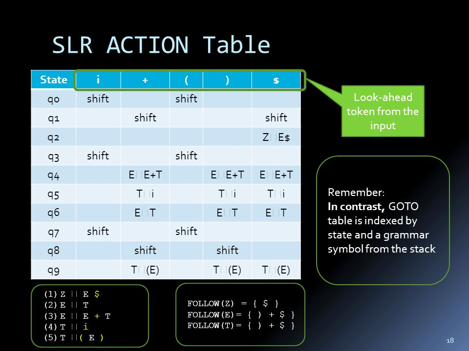 SLR ACTION Table 18 (1)Z  E $ (2)E  T (3)E  E + T (4)T  i (5)T  ( E ) Statei+()$ q0shift q1shift q2Z  E$ q3shift q4E  E+T q5TiTiTiTiTiTi q6ETETETETETET q7shift q8shift q9T  (E) Look-ahead token from the input Remember: In contrast, GOTO table is indexed by state and a grammar symbol from the stack FOLLOW(Z) = { $ } FOLLOW(E)= { ) + $ } FOLLOW(T)= { ) + $ }