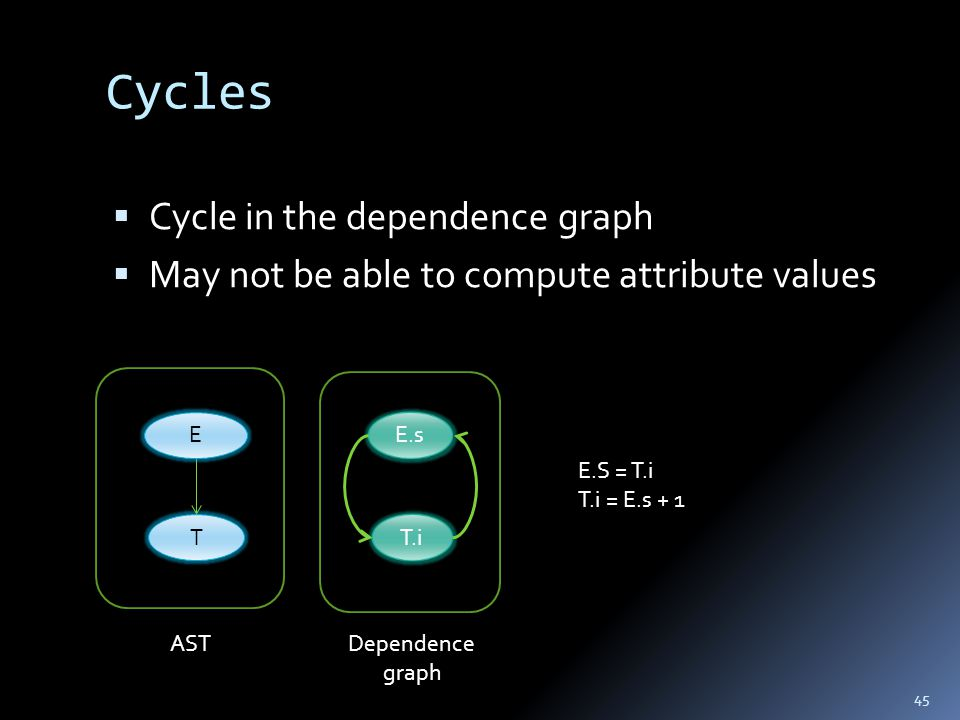 Cycles  Cycle in the dependence graph  May not be able to compute attribute values 45 T E E.S = T.i T.i = E.s + 1 T.i E.s ASTDependence graph