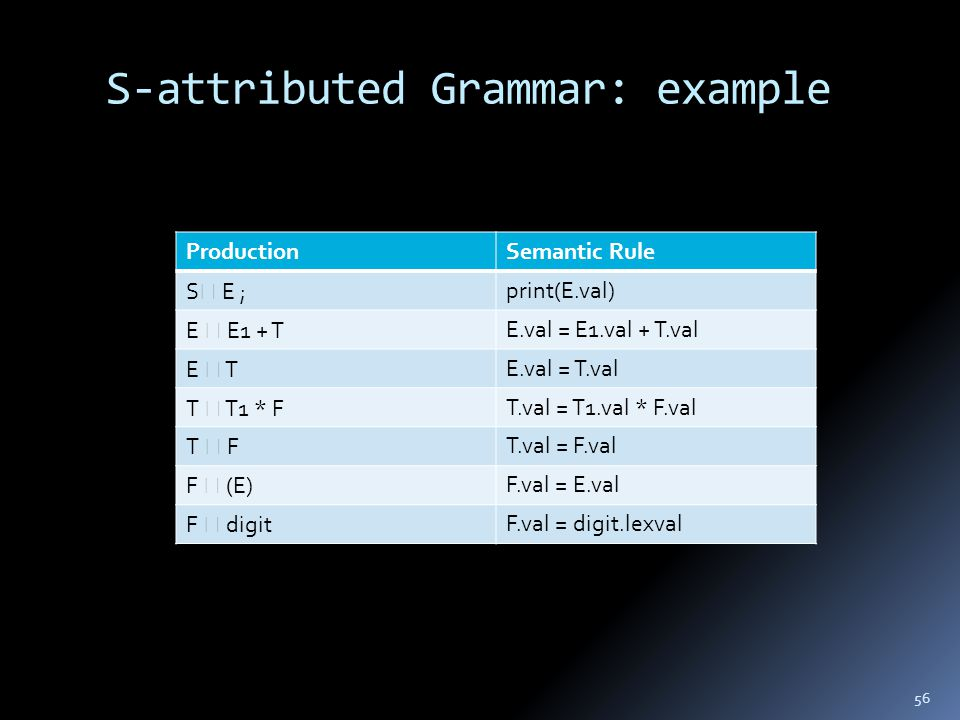S-attributed Grammar: example 56 ProductionSemantic Rule S  E ;print(E.val) E  E1 + TE.val = E1.val + T.val E  TE.val = T.val T  T1 * FT.val = T1.val * F.val T  FT.val = F.val F  (E)F.val = E.val F  digitF.val = digit.lexval