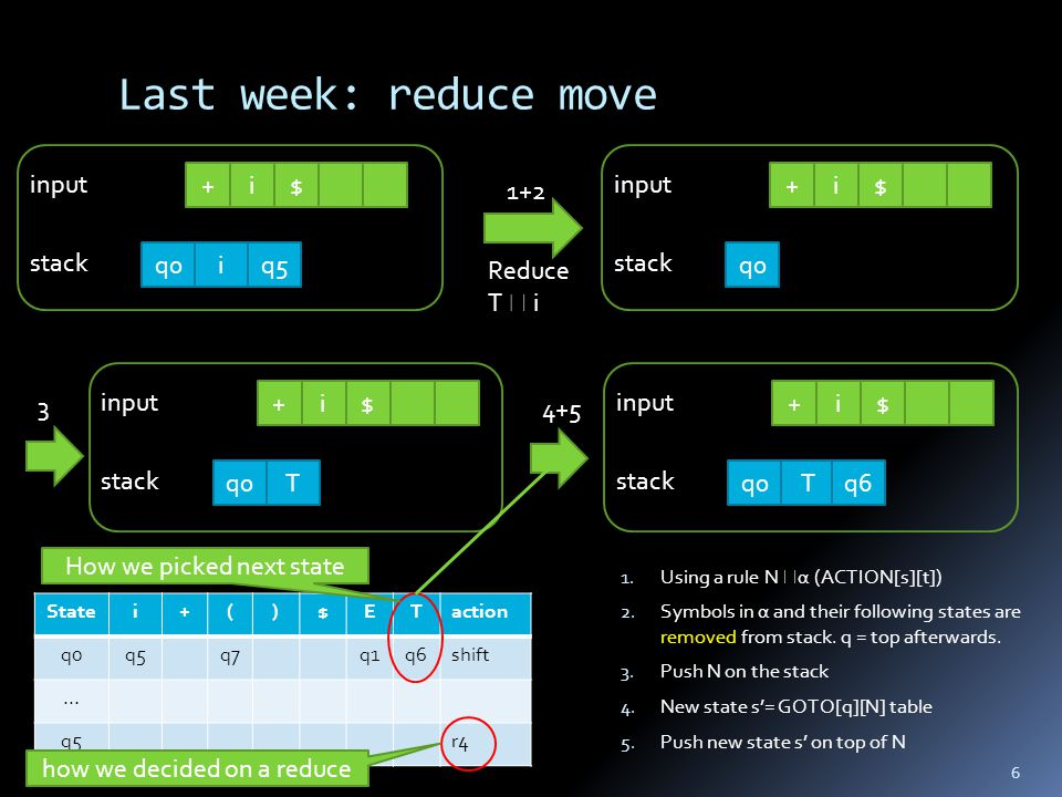 Last week: reduce move 1. Using a rule N  α (ACTION[s][t]) 2.