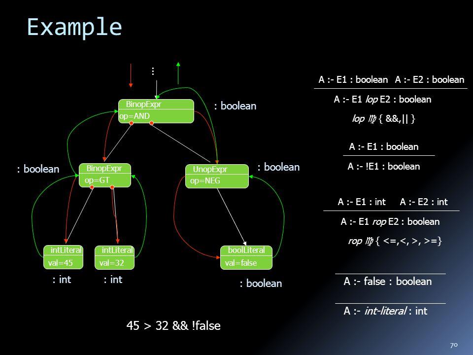 70 Example 45 > 32 && !false BinopExpr UnopExpr BinopExpr … op=AND op=NEG op=GT intLiteral val=45 intLiteral val=32 boolLiteral val=false : int : boolean A :- false : boolean A :- int-literal : int A :- E1 : intA :- E2 : int A :- E1 rop E2 : boolean rop  {, >=} A :- E1 : booleanA :- E2 : boolean A :- E1 lop E2 : boolean lop  { &&,|| } A :- E1 : boolean A :- !E1 : boolean