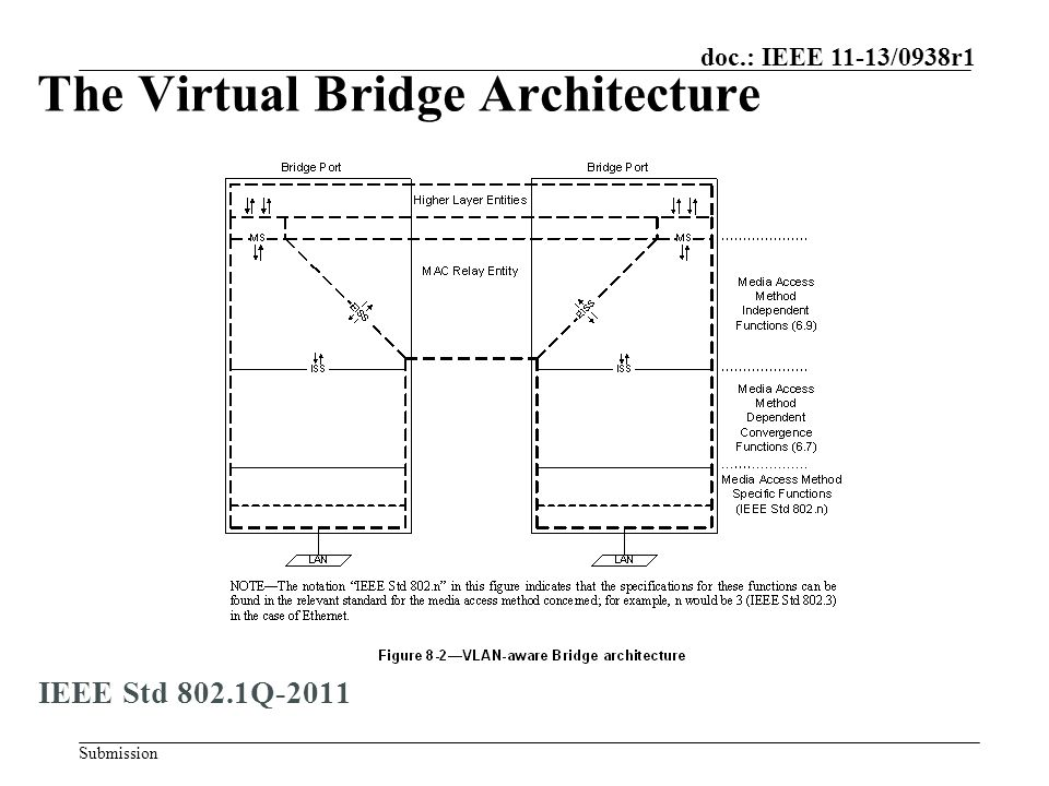 Submission doc.: IEEE 11-13/0938r1 The Virtual Bridge Architecture IEEE Std 802.1Q-2011